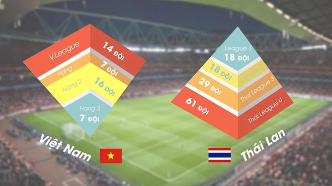 Mô hình hệ thống bóng đá chuyên nghiệp Việt Nam và Thái Lan. Đồ họa: Quý Sáng.