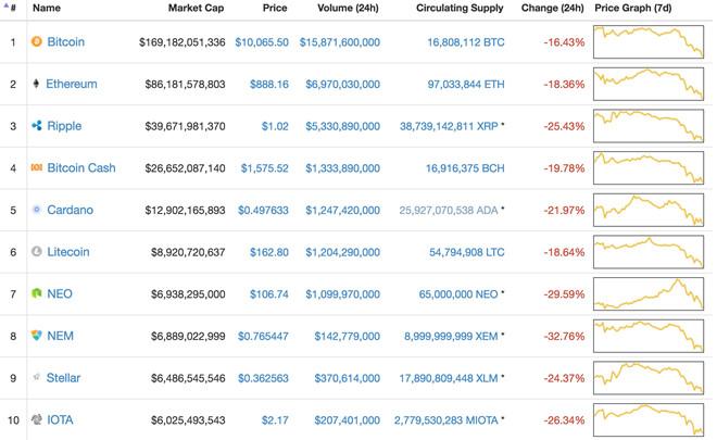 10 đồng tiền ảo lớn nhất thị trường tiếp tục giảm giá. Nguồn: Coinmarketcap.com.