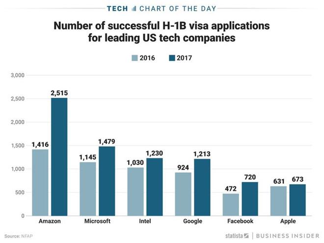 Số lượng đăng ký thành công visa H-1B của các gã công nghệ khổng lồ. Ảnh: Jenny Cheng