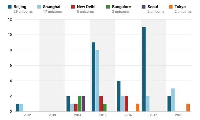 Số lượng ''kỳ lân'' ở các thành phố lớn tại châu Á (2012-2017). Nguồn: CB Insights.