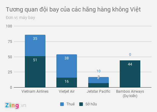 Mua 44 máy bay, hãng hàng không của FLC ở đâu khi so sánh VNA, VJA?